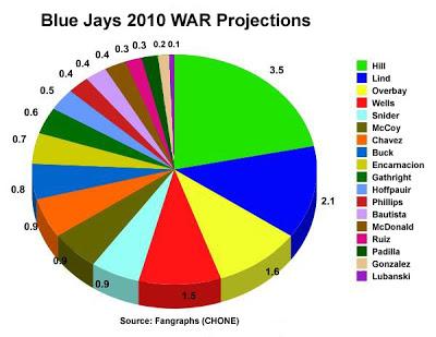 Blue-Jays-2010-WAR-Projections